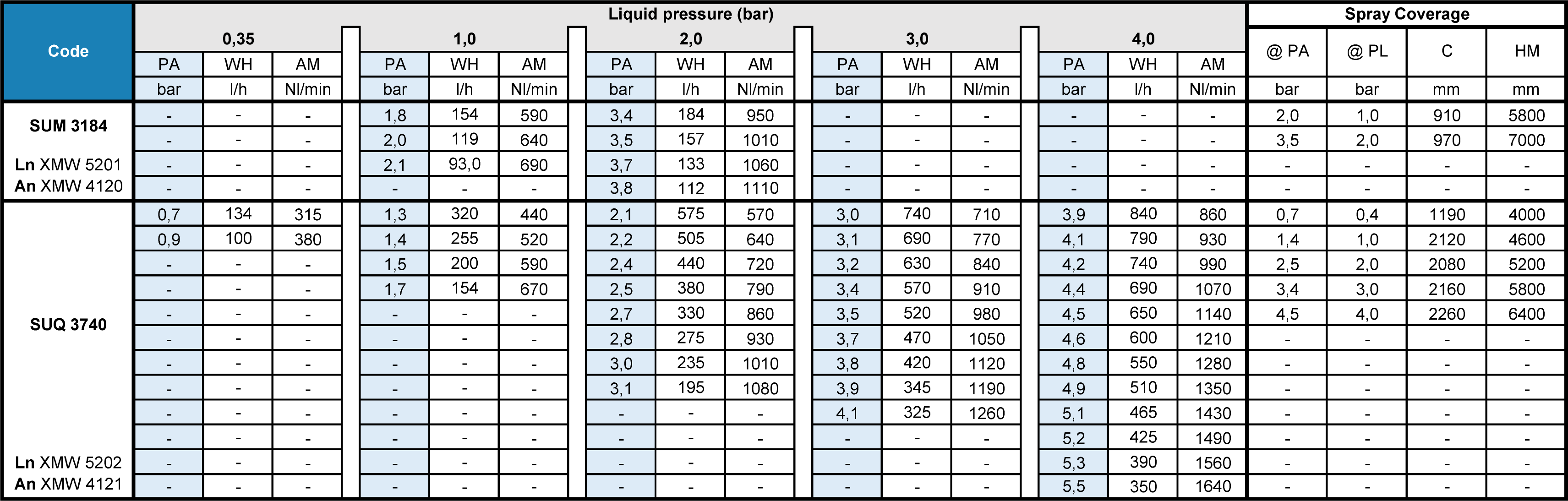 SET-UPS: Pressure principle – Internal mix – Flat spray – 1/2″